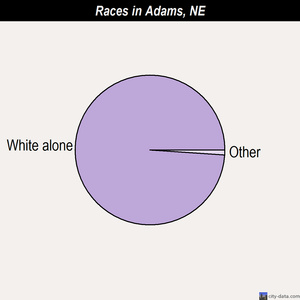 Adams races chart