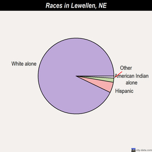 Lewellen races chart
