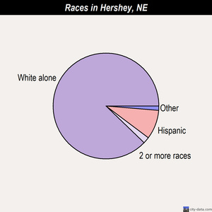 Hershey races chart
