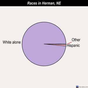 Herman races chart