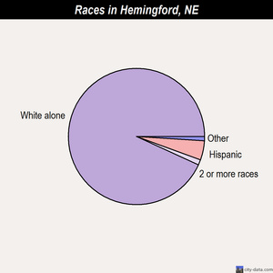 Hemingford races chart