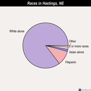 Hastings races chart