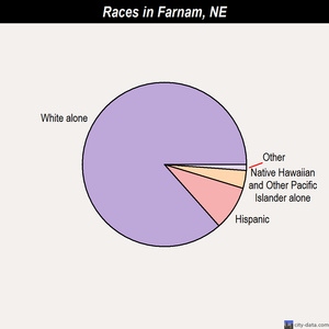 Farnam races chart