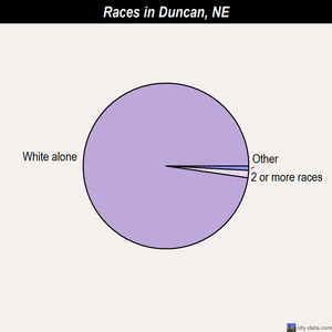 Duncan races chart