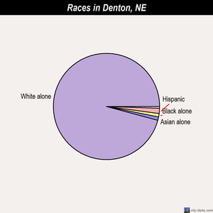 Denton races chart