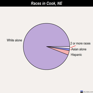 Cook races chart