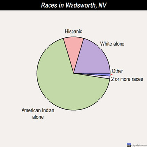 Wadsworth races chart