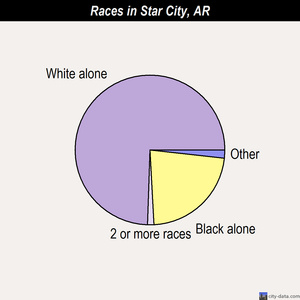 Star City races chart