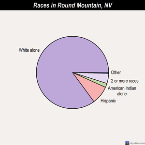 Round Mountain races chart