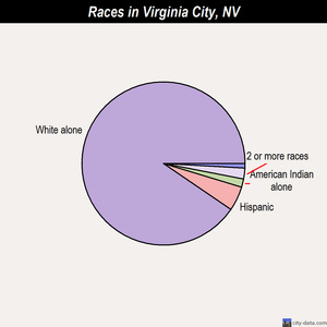 Virginia City races chart
