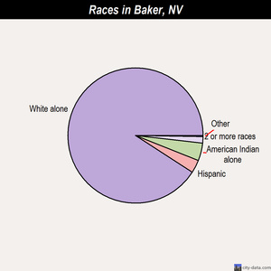 Baker races chart