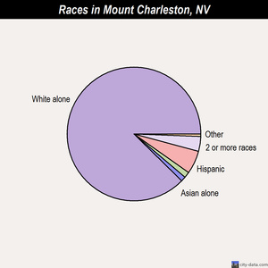 Mount Charleston races chart
