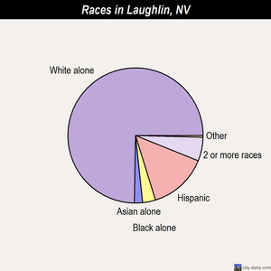Laughlin races chart