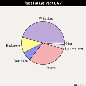 Las Vegas races chart
