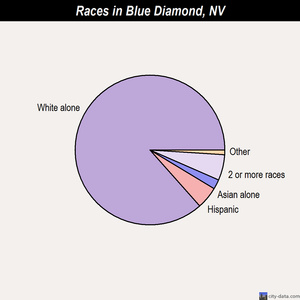 Blue Diamond races chart