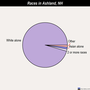 Ashland races chart