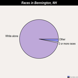 Bennington races chart