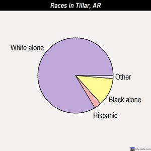 Tillar races chart