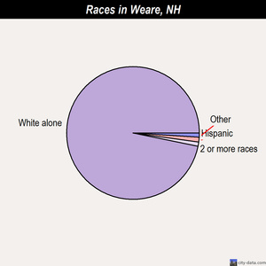 Weare races chart