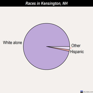 Kensington races chart