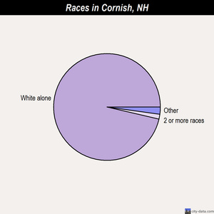 Cornish races chart
