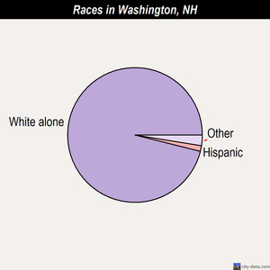 Washington races chart