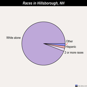 Hillsborough races chart