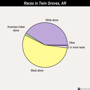 Twin Groves races chart