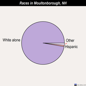 Moultonborough races chart