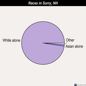 Surry races chart