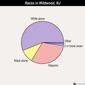 Wildwood races chart