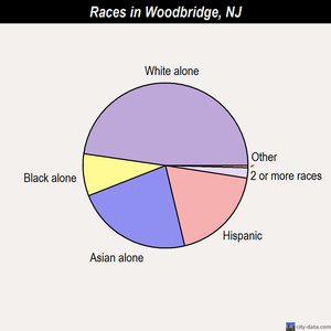 Woodbridge races chart