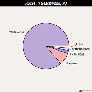 Beachwood races chart
