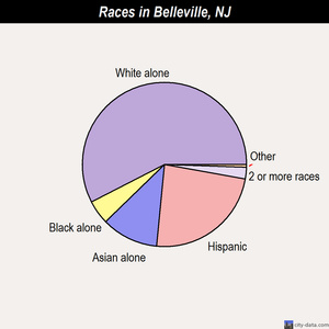 Belleville races chart