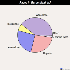 Bergenfield races chart