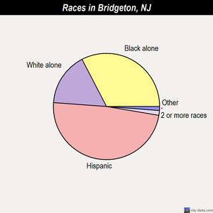 Bridgeton races chart