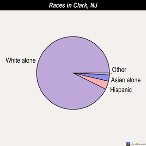 Clark races chart