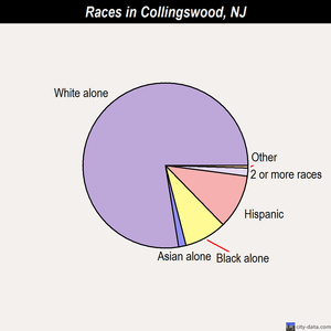 Collingswood races chart