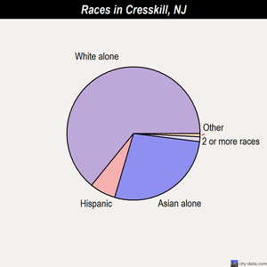 Cresskill races chart