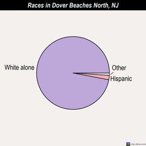 Dover Beaches North races chart