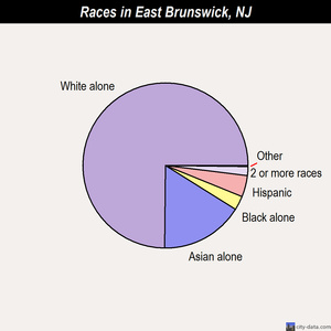 East Brunswick races chart