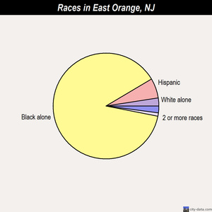 East Orange races chart