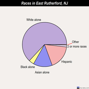 East Rutherford races chart
