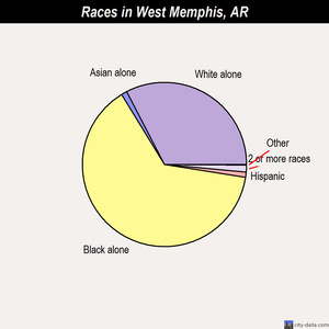 West Memphis races chart