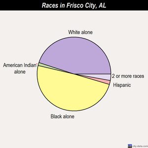 Frisco City races chart