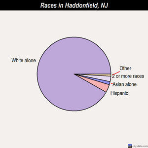 Haddonfield races chart