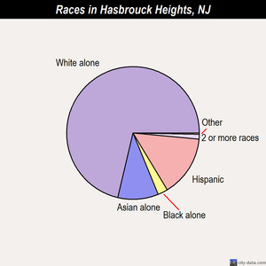Hasbrouck Heights races chart