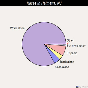 Helmetta races chart
