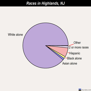 Highlands races chart