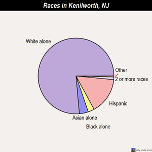 Kenilworth races chart